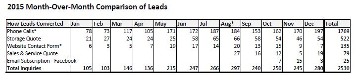 monthly leads performance